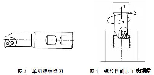 以FANUC 0i Mate - MC 数控系统为例,其螺旋线插补功能由G02 /G03 指令实现,编程格式为:   G02 /G03 X__ Y__ I__ J__ Z__ F__;   程序中G02 代表沿顺时针方向螺旋线插补; G03 代表沿逆时针方向螺旋线插补; X__Y__Z__代表螺旋线插补的终点坐标; I__J__代表螺旋线的轴心坐标相对于螺旋线起点坐标在X、Y 方向对应的坐标增量,一条指令一次实现一个整圆的螺旋线插补[1]。在实际加工中,若要实现多圈的螺旋线插补则可通过子程序或宏程序
