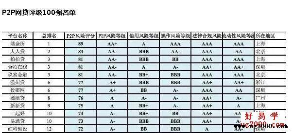 平安陆金所理财注册赚钱指南