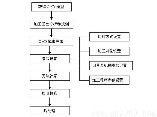 Mastercam9.1教程基本操作之mastercam9.1编程的一般步骤
