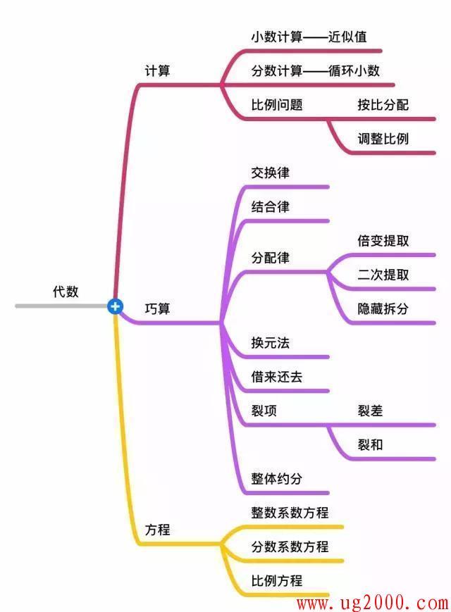 """高三学生杀老师图_7张""""思维导图""""教你""""制胜""""小升初数学!老师都说特别棒 ..."""