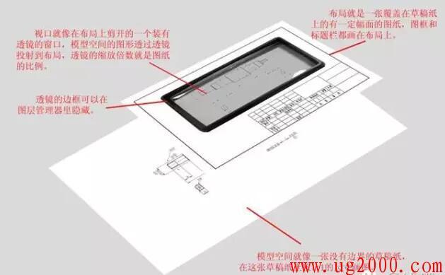 AutoCAD里模型和布局的关系