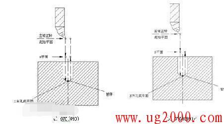 数控加工中的精镗孔循环指令( G76)