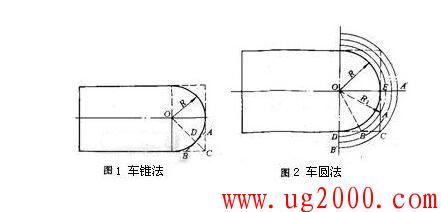 圆弧的两种基本的数控车切法