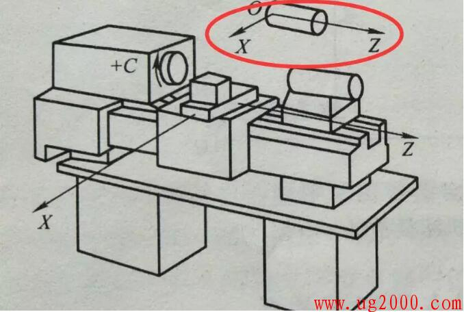 数控车床坐标系