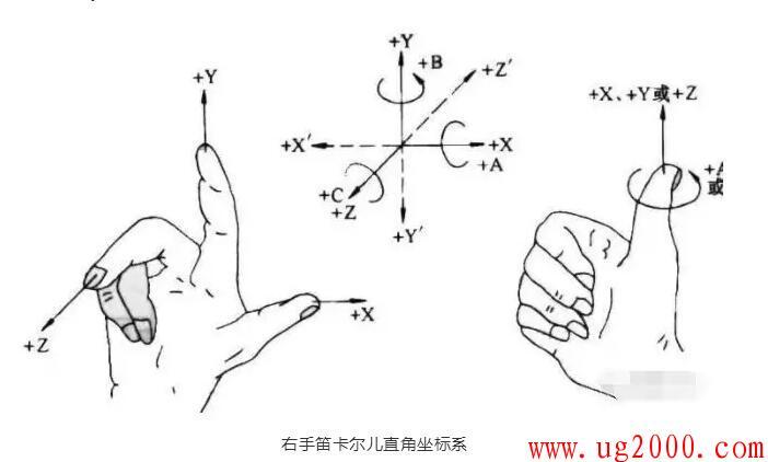 机床坐标系的确定步骤及方法,你都知道吗?