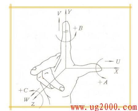 数控机床坐标系的确定方法