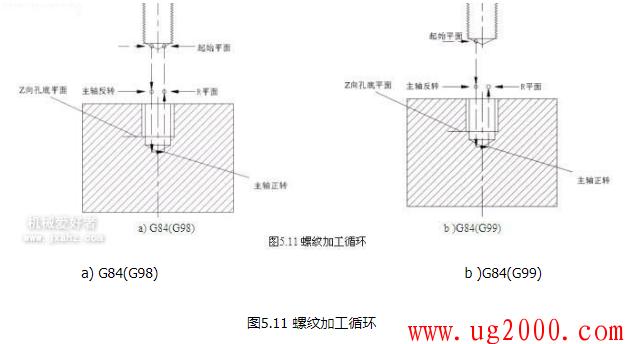 螺纹加工循环指令(攻螺纹加工)G74 G84