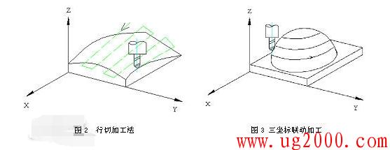 什么是曲面类零件,曲面类零件加工的特点