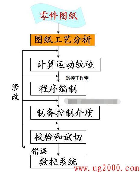 数控机床编程的主要内容和步骤