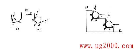 圆头车刀的编程与补偿——按假想刀尖编程、按刀心轨迹编程