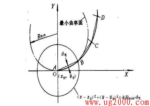 数控编程中非圆曲线的数学处理