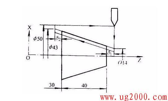 数控车床螺纹加工指令G32、G92、G76的详细用法